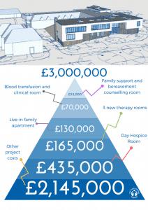 Capital Appeal cost breakdown pyramid